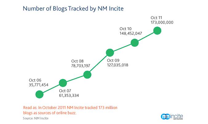 Numero de Blogs em Cada Ano